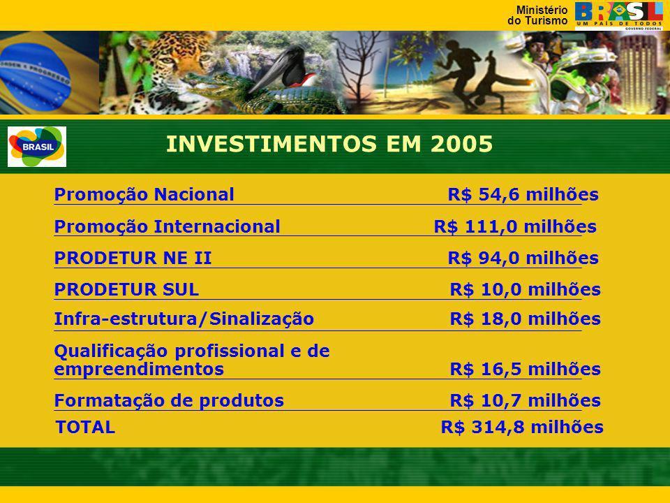 INVESTIMENTOS EM 2005 Promoção Nacional R$ 54,6 milhões