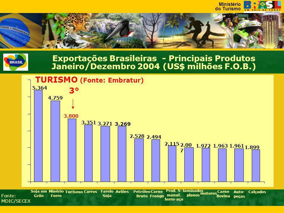 TURISMO (Fonte: Embratur) Prod. S-manuf. ferro-aço