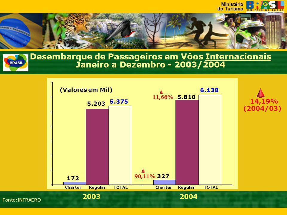 Desembarque de Passageiros em Vôos Internacionais Janeiro a Dezembro - 2003/2004