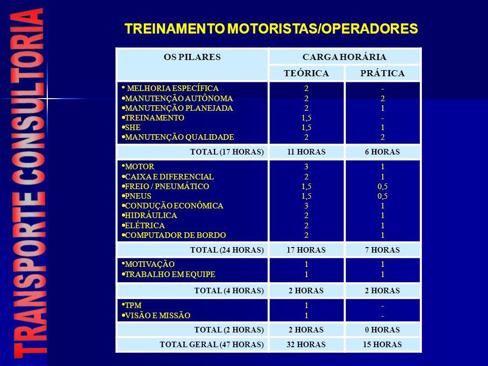 TREINAMENTO MOTORISTAS/OPERADORES