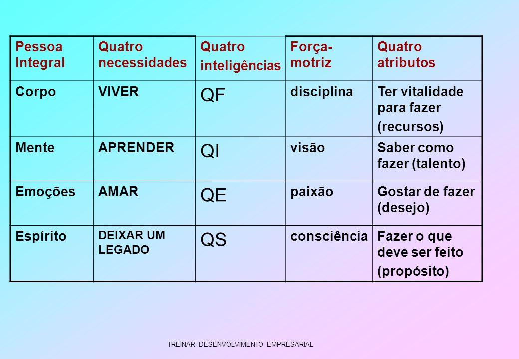 QF QI QE QS Pessoa Integral Quatro necessidades Quatro inteligências