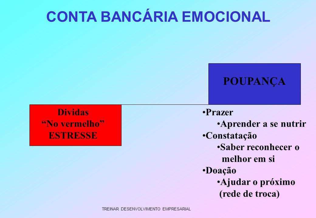 CONTA BANCÁRIA EMOCIONAL