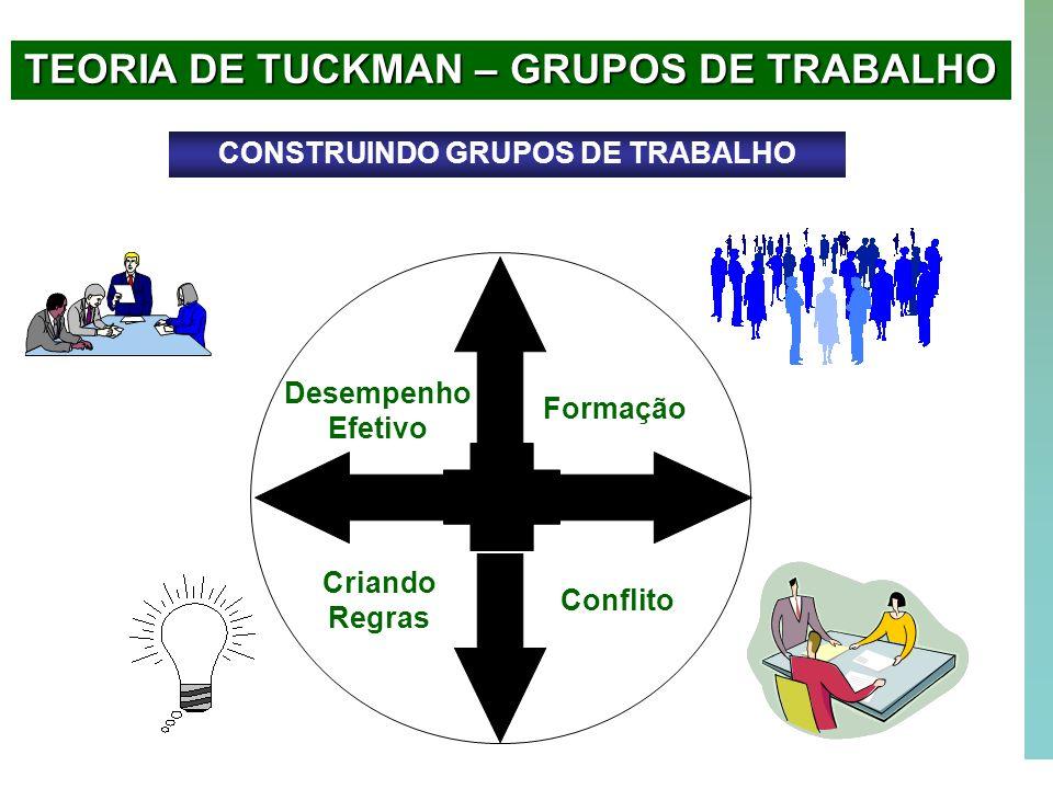 TEORIA DE TUCKMAN – GRUPOS DE TRABALHO CONSTRUINDO GRUPOS DE TRABALHO