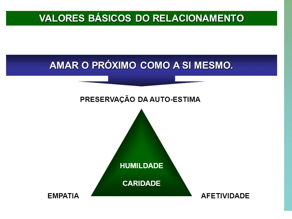 VALORES BÁSICOS DO RELACIONAMENTO AMAR O PRÓXIMO COMO A SI MESMO.