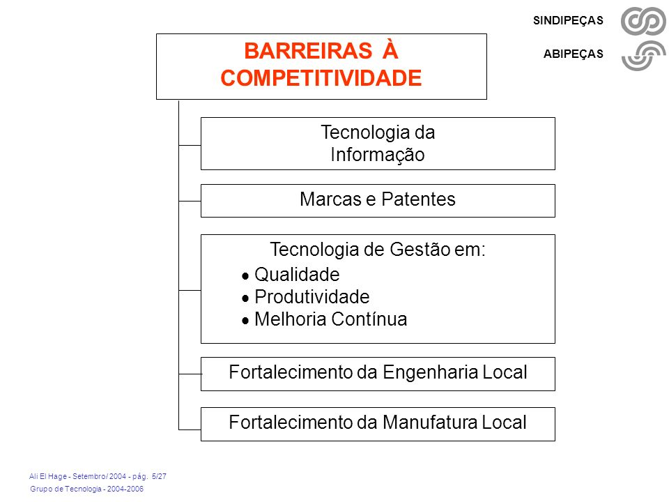 BARREIRAS À COMPETITIVIDADE