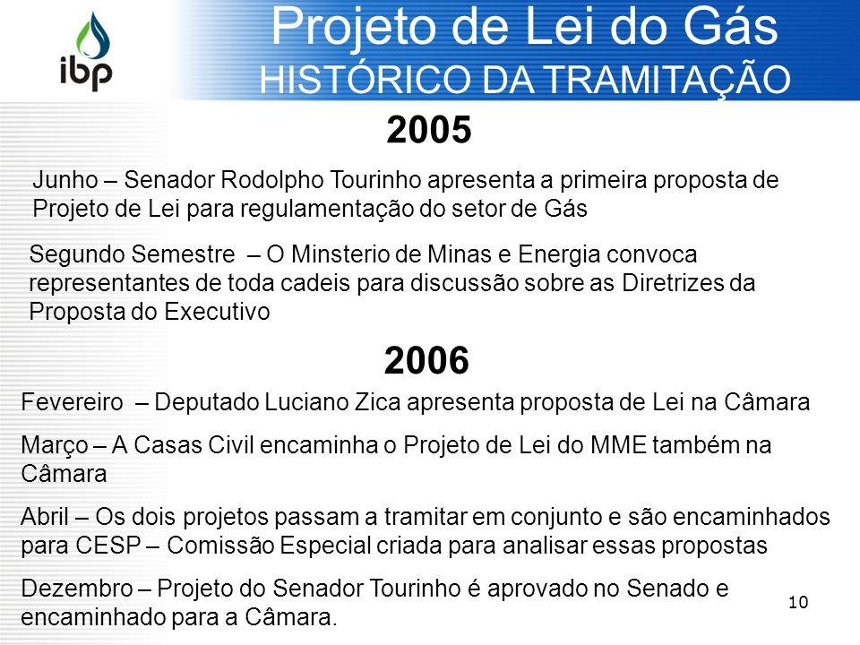 Projeto de Lei do Gás HISTÓRICO DA TRAMITAÇÃO 2005 2006