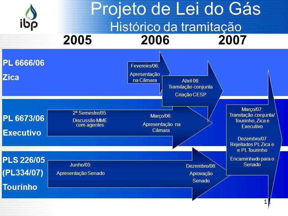 Projeto de Lei do Gás Histórico da tramitação