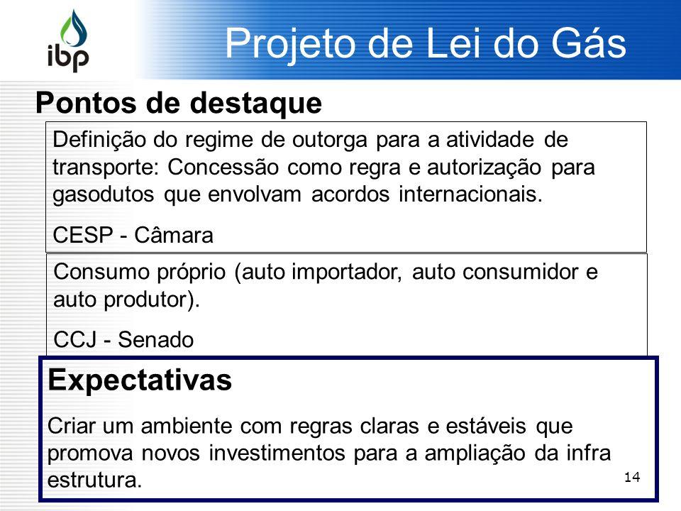 Projeto de Lei do Gás Pontos de destaque Expectativas