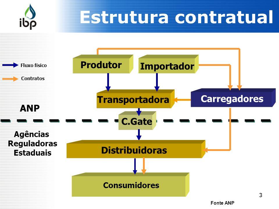 Estrutura contratual Produtor Produtor Importador Comercializador