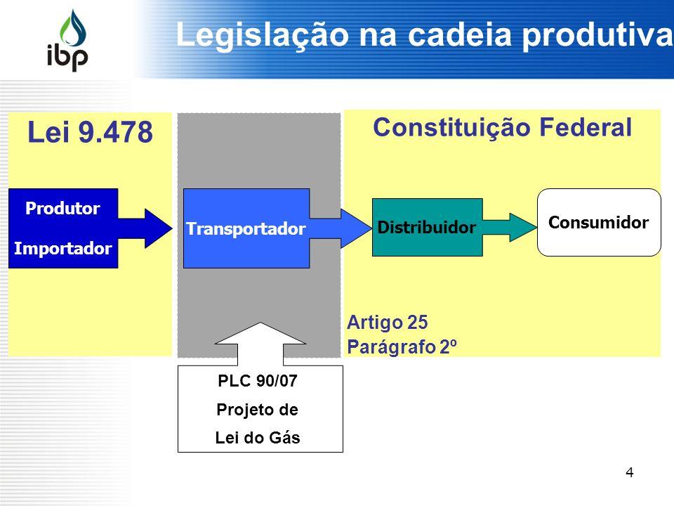 Legislação na cadeia produtiva