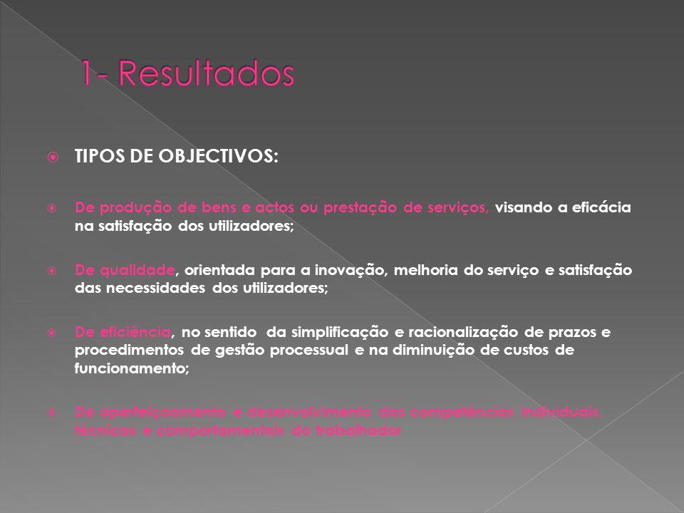 1- Resultados TIPOS DE OBJECTIVOS:
