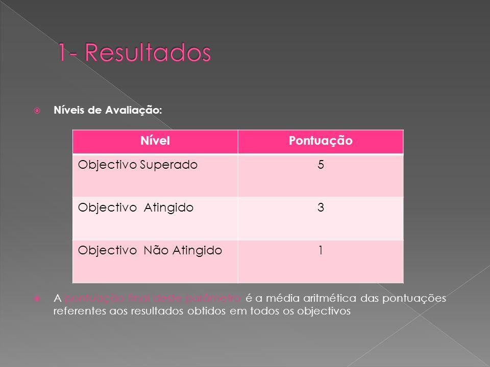 1- Resultados Nível Pontuação Objectivo Superado 5 Objectivo Atingido