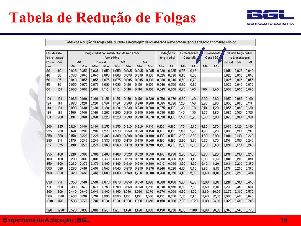 Tabela de Redução de Folgas