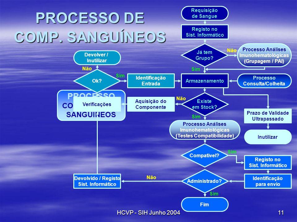 PROCESSO DE COMP. SANGUÍNEOS