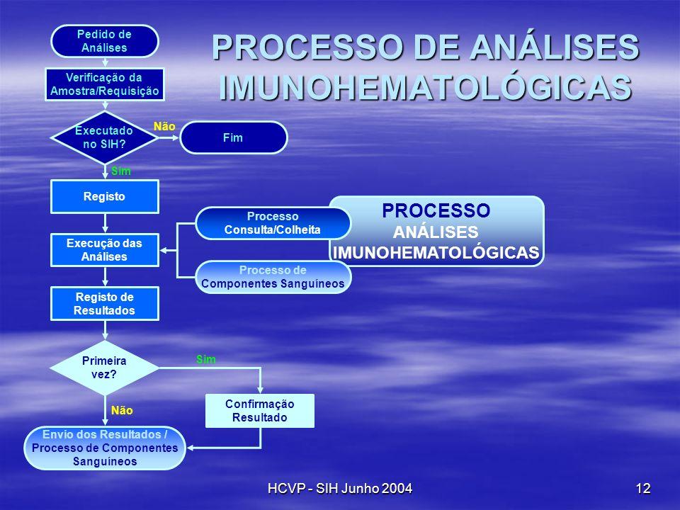 PROCESSO DE ANÁLISES IMUNOHEMATOLÓGICAS