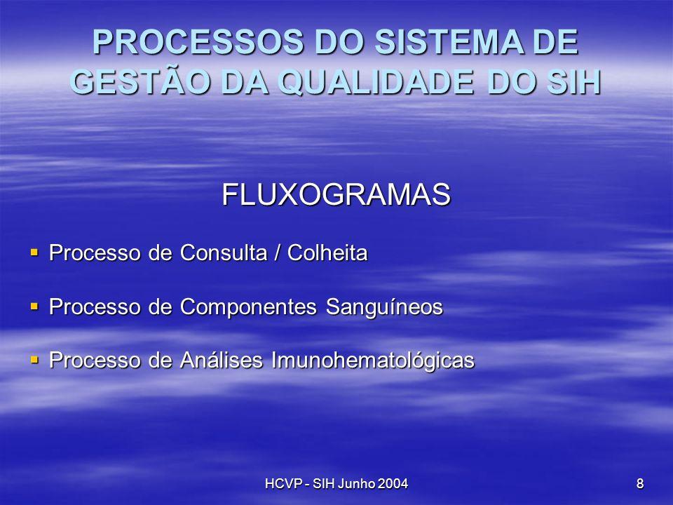 PROCESSOS DO SISTEMA DE GESTÃO DA QUALIDADE DO SIH