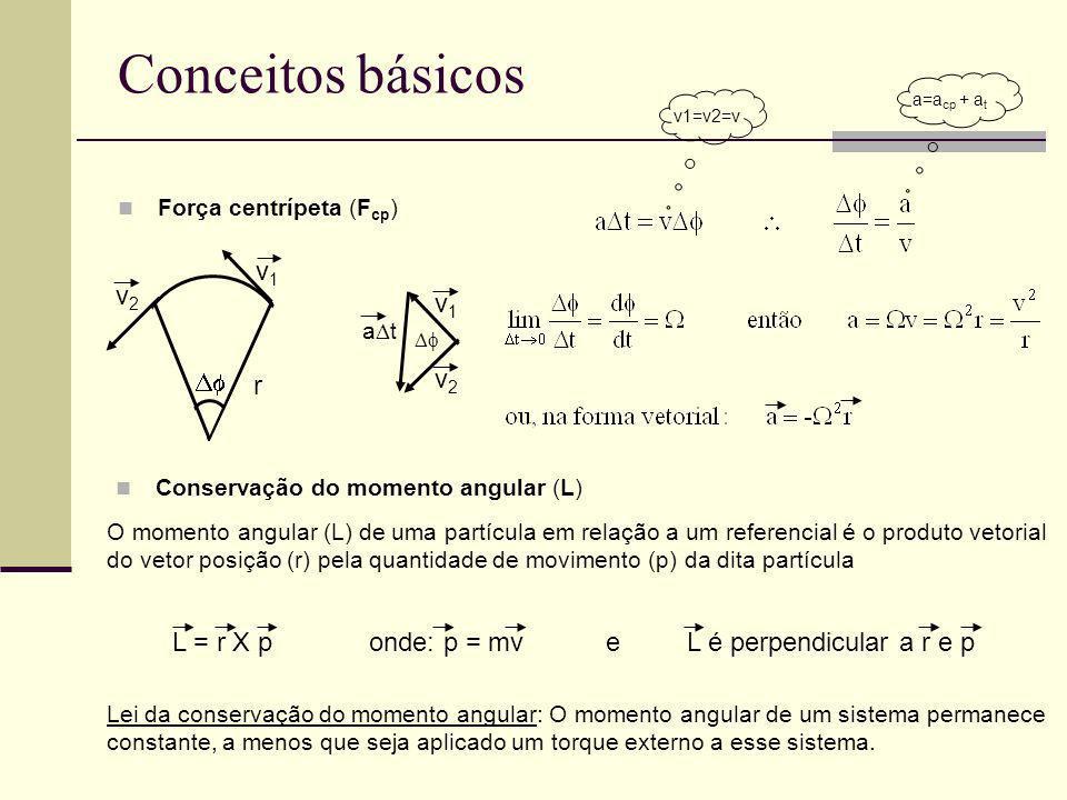 Conceitos básicos  v1 v2 r v1 v2 L = r X p onde: p = mv e