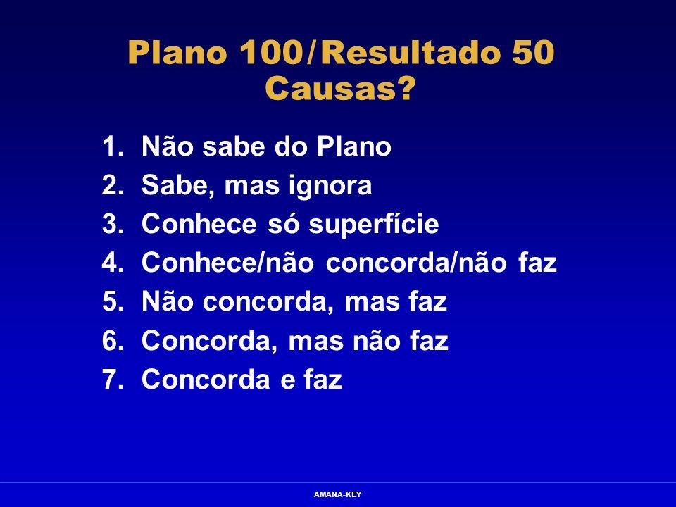 Plano 100 / Resultado 50 Causas