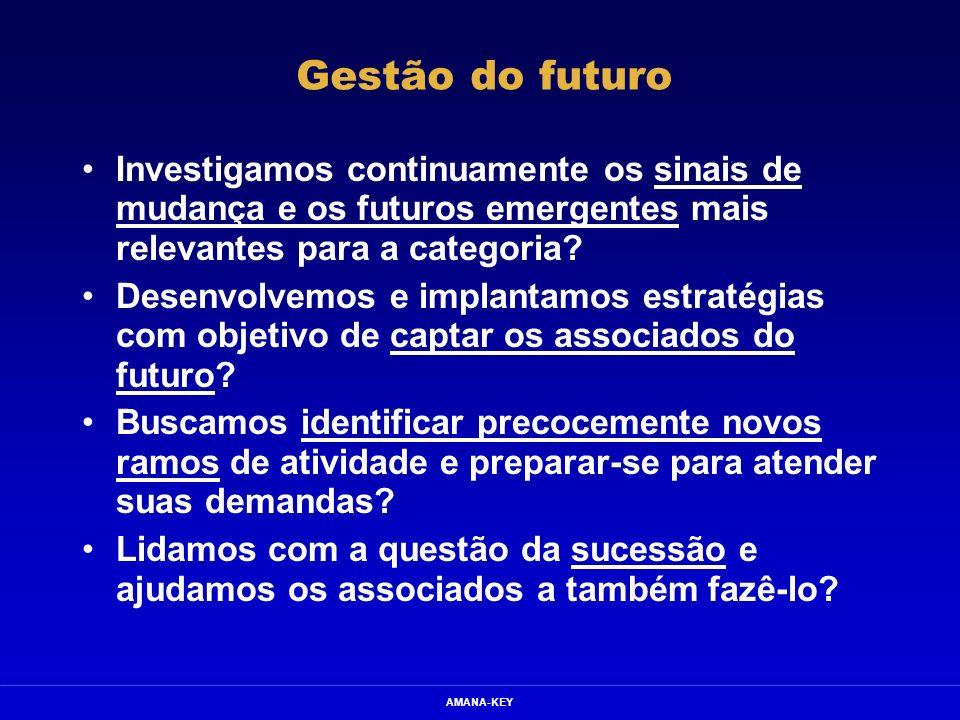 Gestão do futuro Investigamos continuamente os sinais de mudança e os futuros emergentes mais relevantes para a categoria