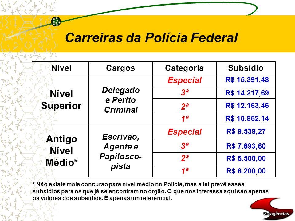 Delegado e Perito Criminal Escrivão, Agente e Papilosco-pista