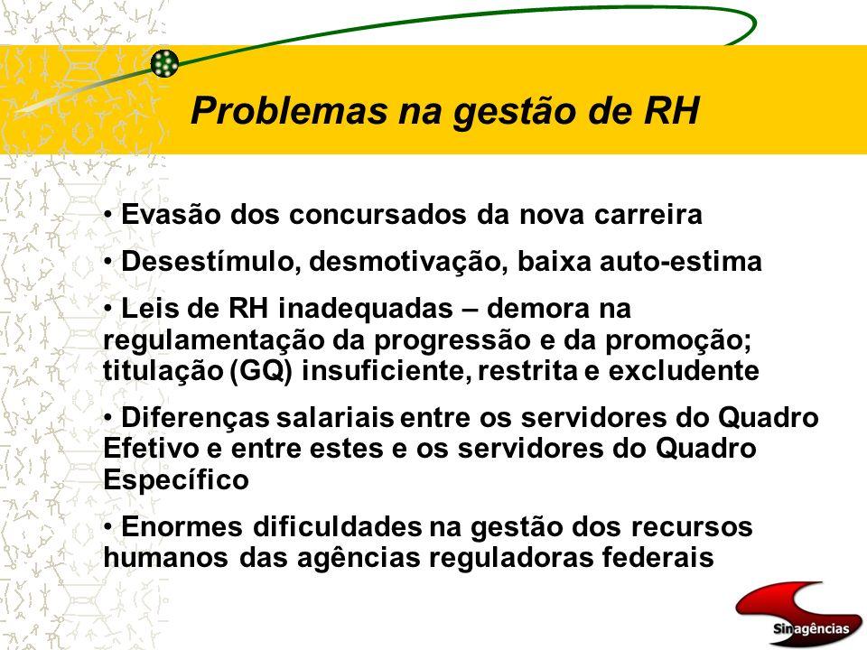 Problemas na gestão de RH