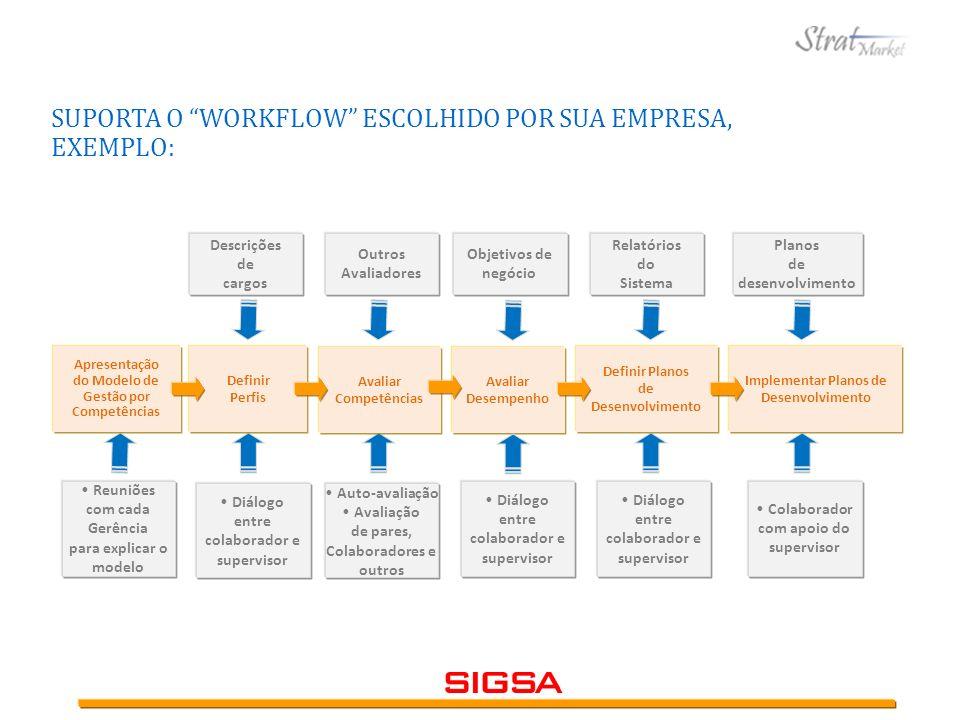 SUPORTA O WORKFLOW ESCOLHIDO POR SUA EMPRESA, EXEMPLO: