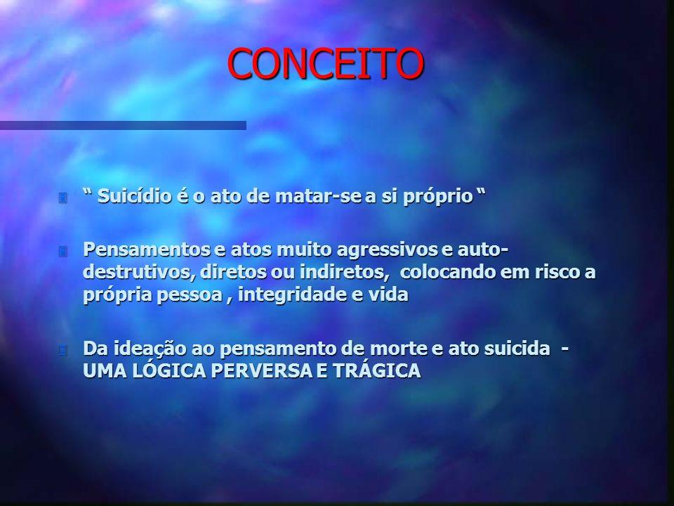 CONCEITO Suicídio é o ato de matar-se a si próprio