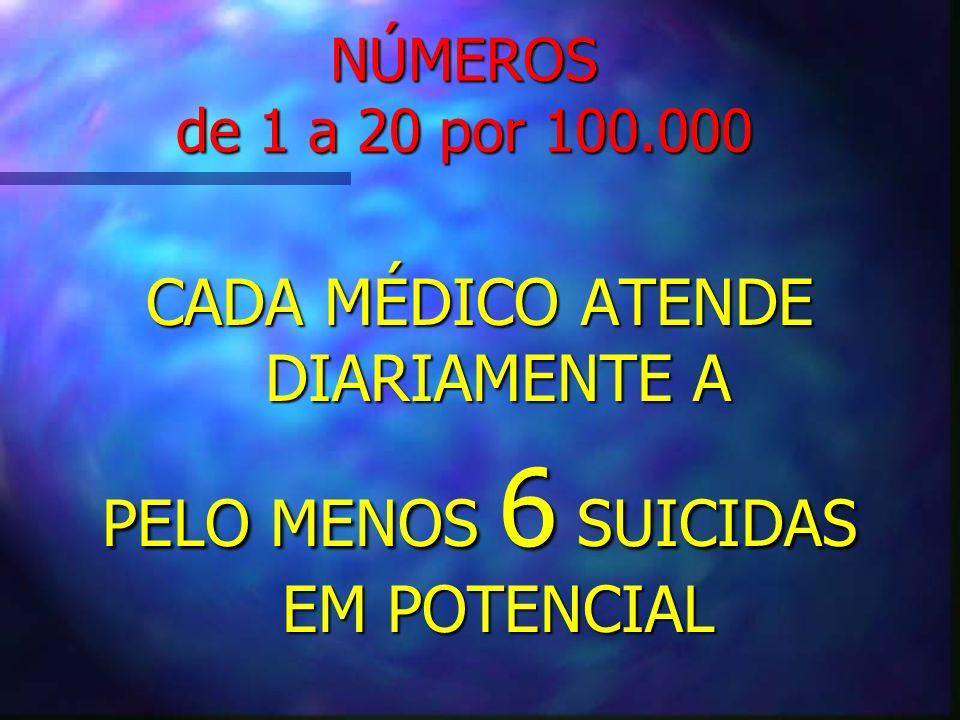 CADA MÉDICO ATENDE DIARIAMENTE A PELO MENOS 6 SUICIDAS EM POTENCIAL