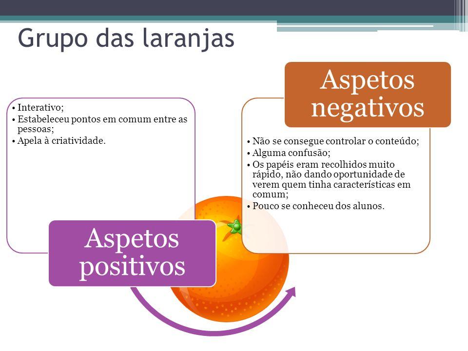 Aspetos negativos Aspetos positivos Grupo das laranjas Interativo;