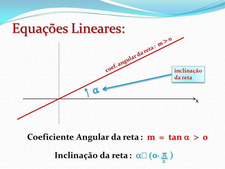 Equações Lineares: a Coeficiente Angular da reta : m = tan  > 0 p