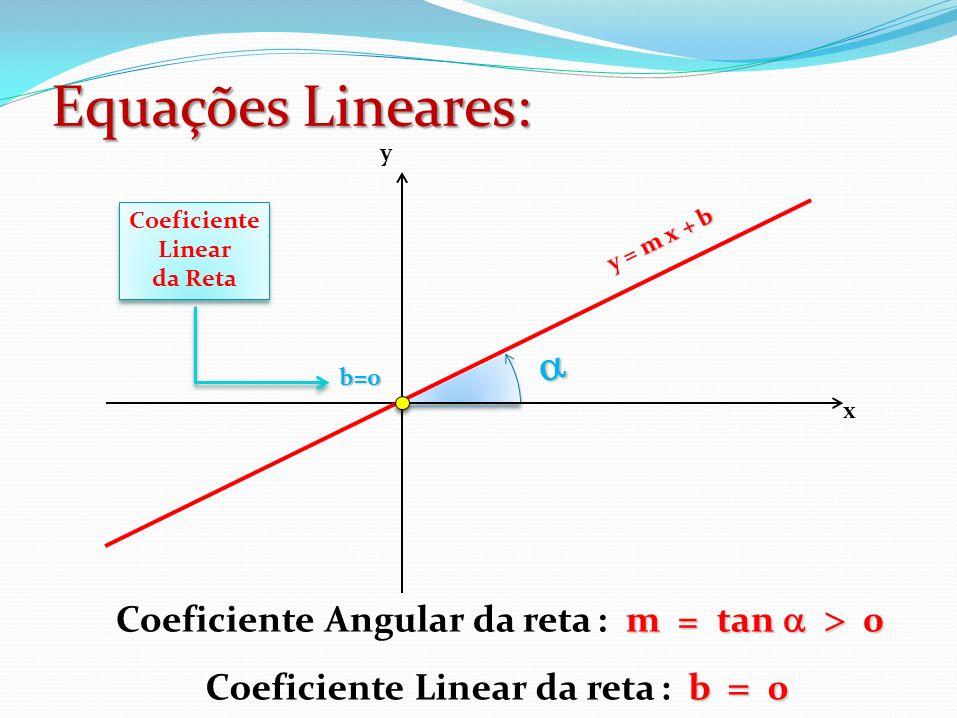 Equações Lineares: a Coeficiente Angular da reta : m = tan  > 0