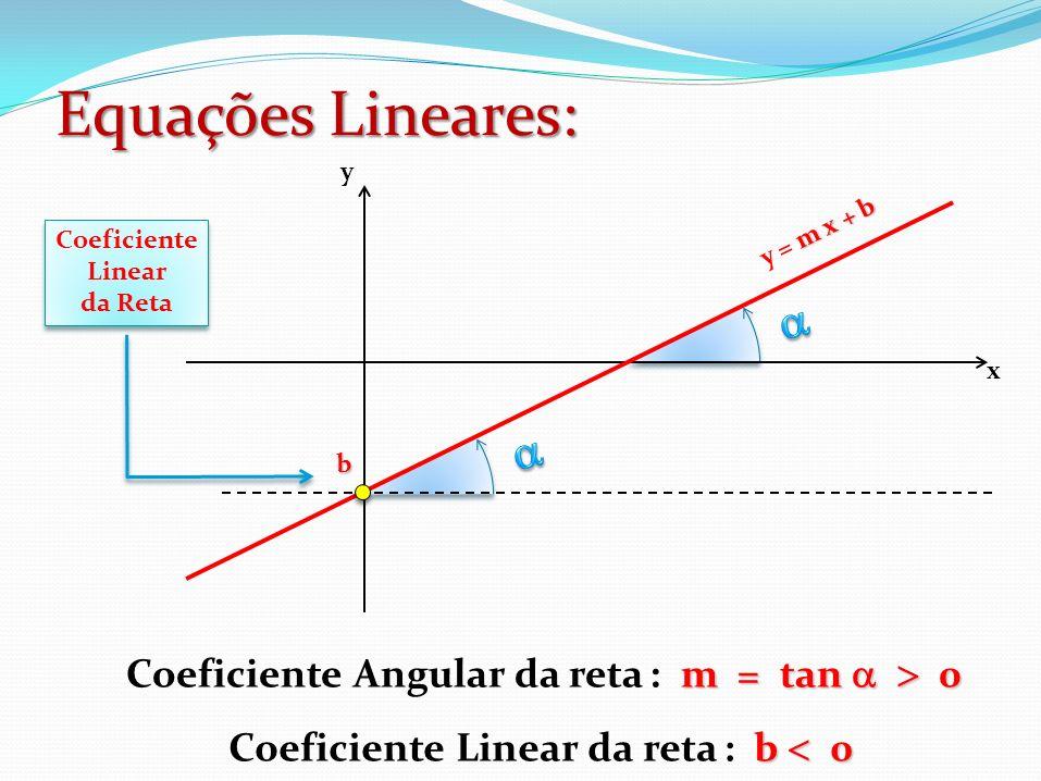 Equações Lineares: a a Coeficiente Angular da reta : m = tan  > 0