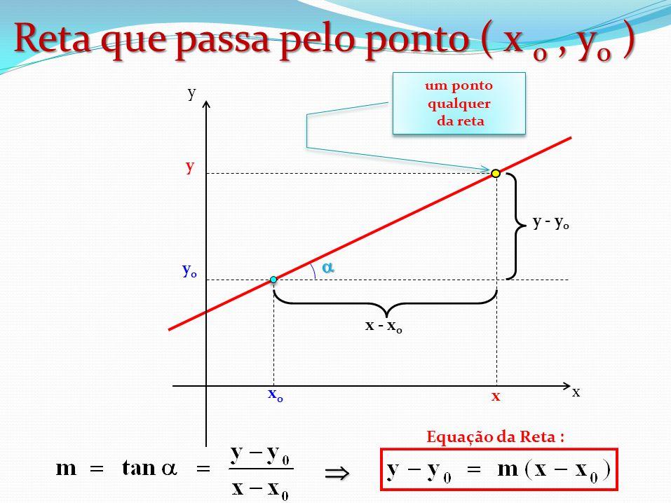 Reta que passa pelo ponto ( x 0 , y0 )