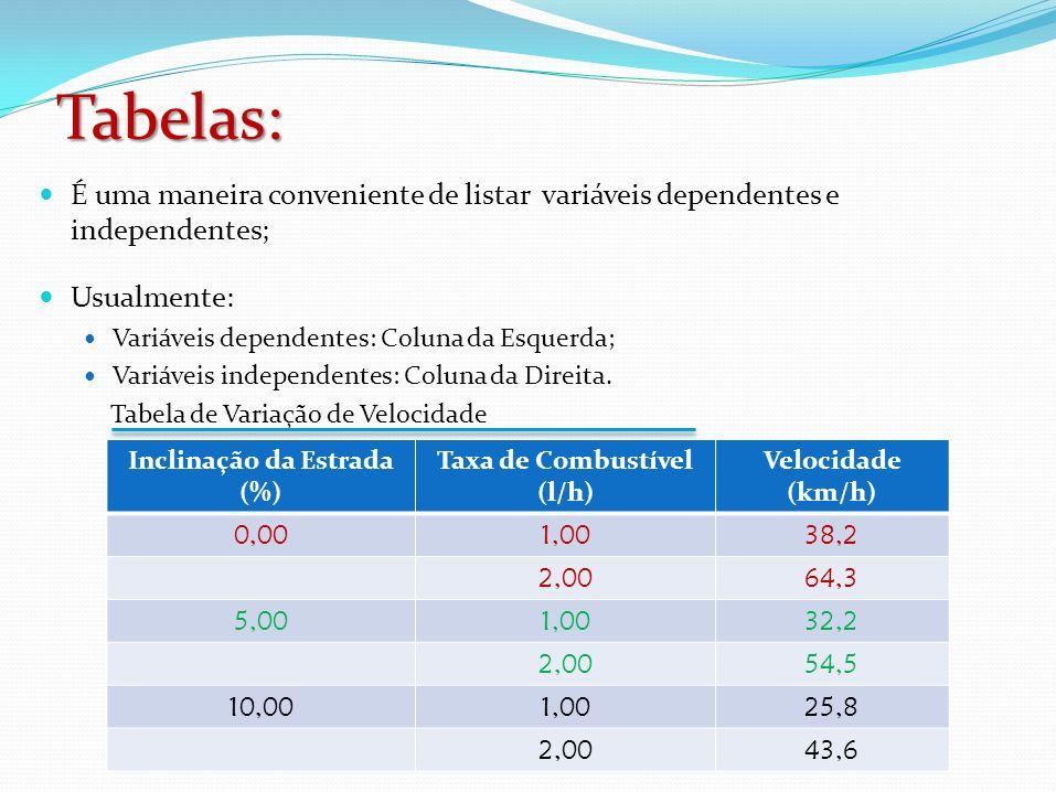 Inclinação da Estrada (%) Taxa de Combustível (l/h)