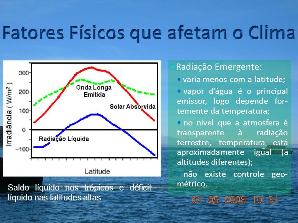 Fatores Físicos que afetam o Clima