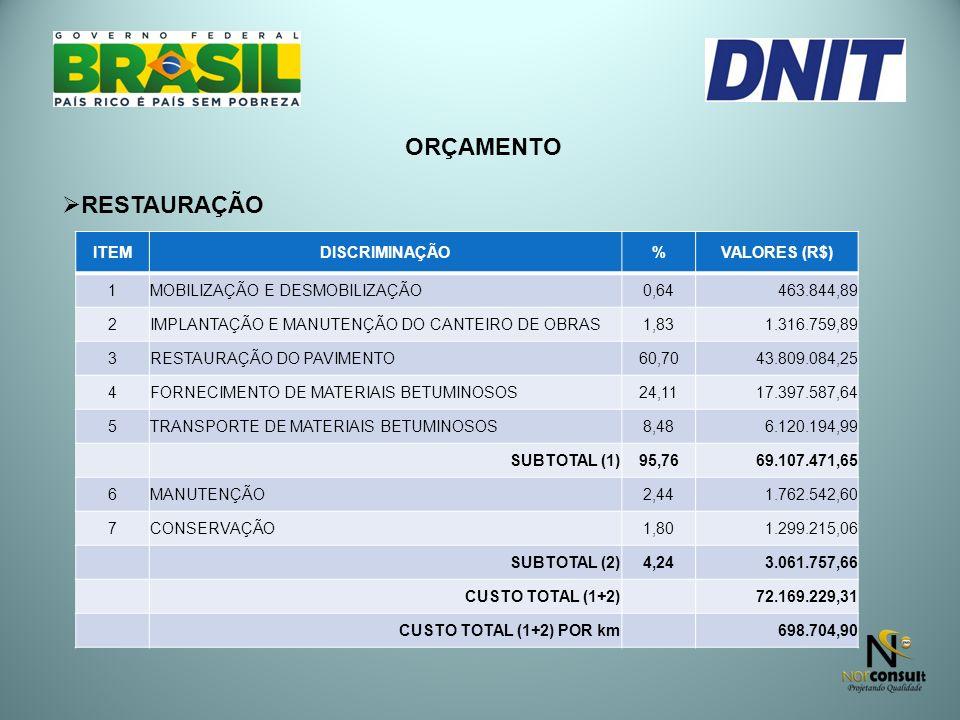 ORÇAMENTO RESTAURAÇÃO ITEM DISCRIMINAÇÃO % VALORES (R$) 1