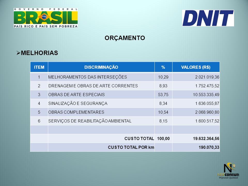 ORÇAMENTO MELHORIAS ITEM DISCRIMINAÇÃO % VALORES (R$) 1