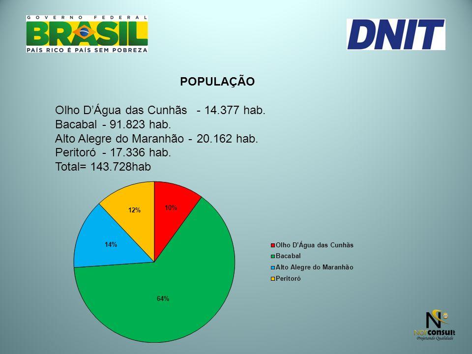POPULAÇÃO Olho D'Água das Cunhãs - 14.377 hab. Bacabal - 91.823 hab. Alto Alegre do Maranhão - 20.162 hab.