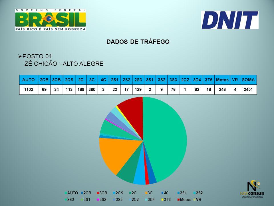 DADOS DE TRÁFEGO POSTO 01 ZÉ CHICÃO - ALTO ALEGRE AUTO 2CB 3CB 2CS 2C
