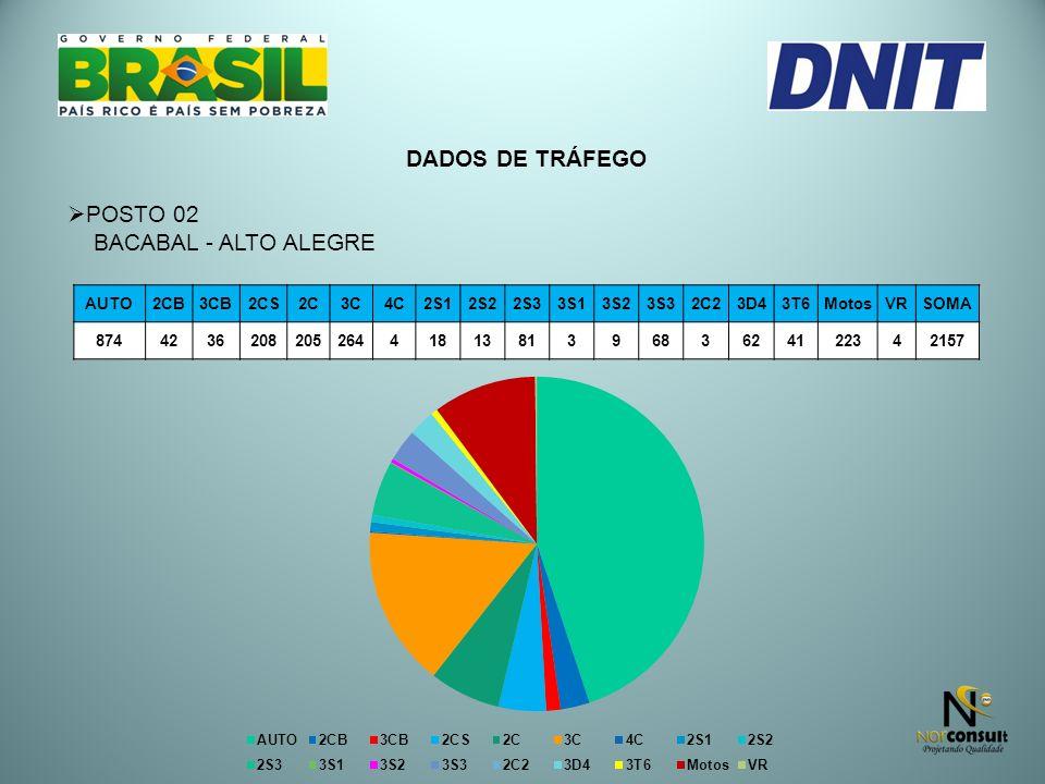 DADOS DE TRÁFEGO POSTO 02 BACABAL - ALTO ALEGRE AUTO 2CB 3CB 2CS 2C 3C