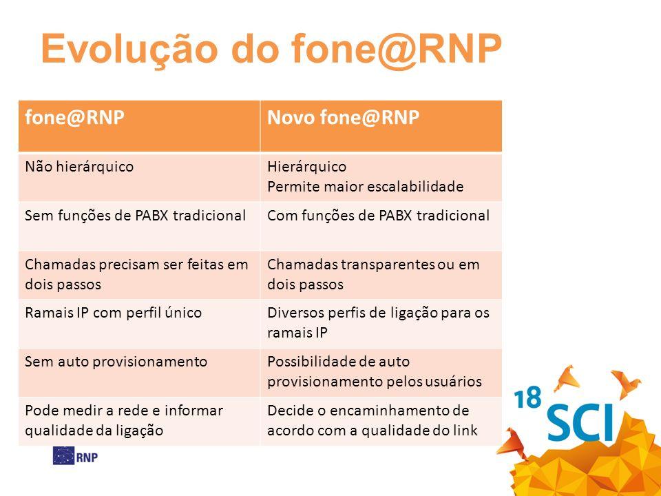 Evolução do fone@RNP fone@RNP Novo fone@RNP Não hierárquico