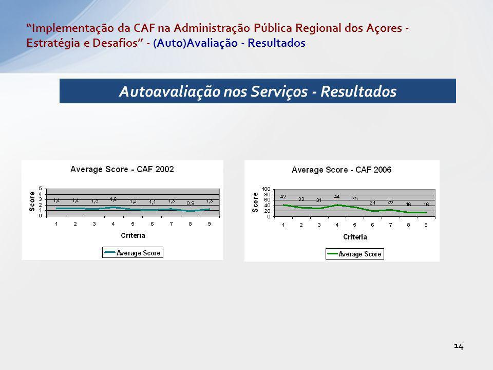 Autoavaliação nos Serviços - Resultados