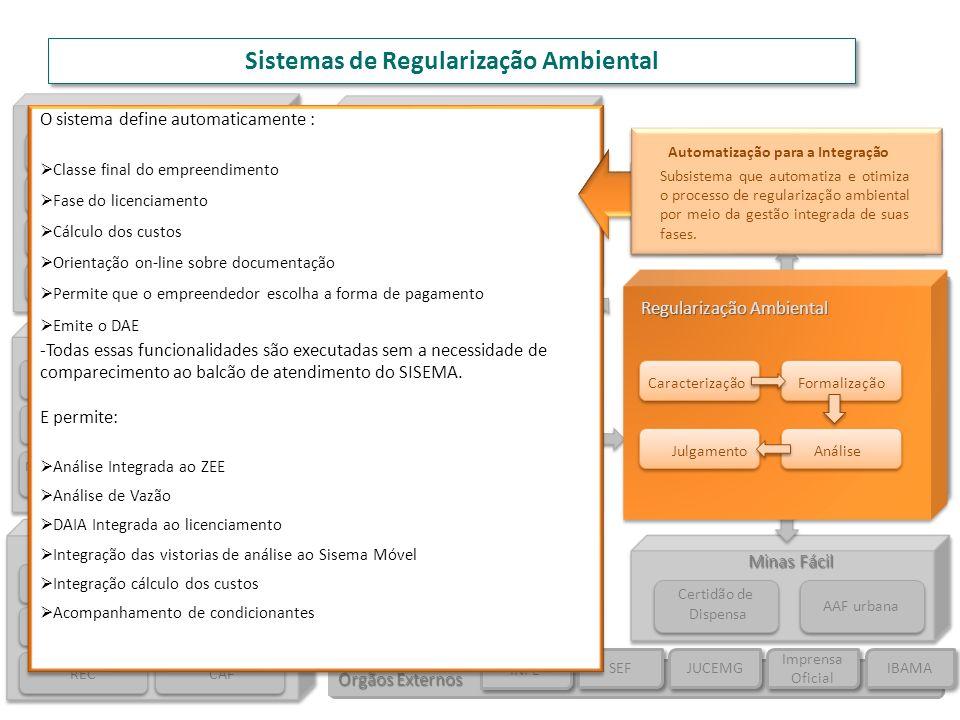 Sistemas de Regularização Ambiental