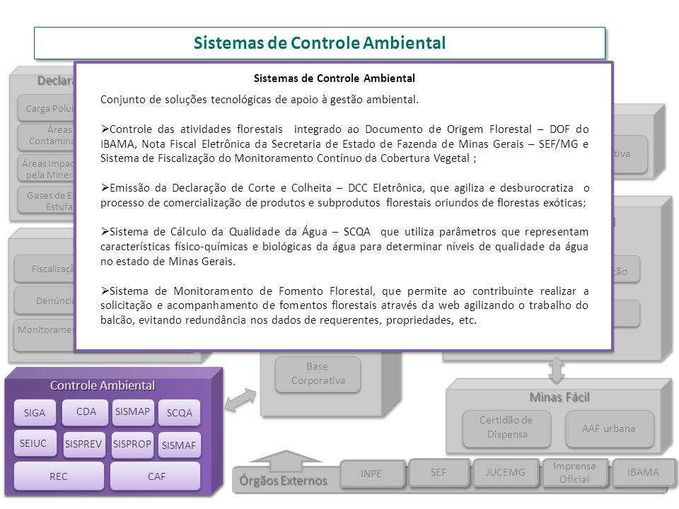 Sistemas de Controle Ambiental