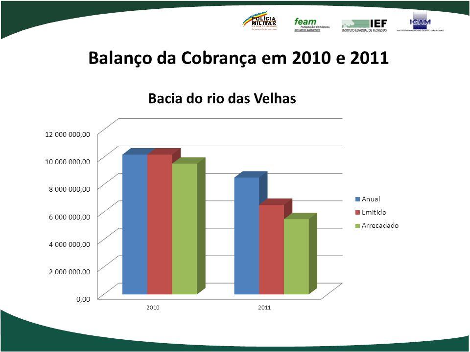 Balanço da Cobrança em 2010 e 2011