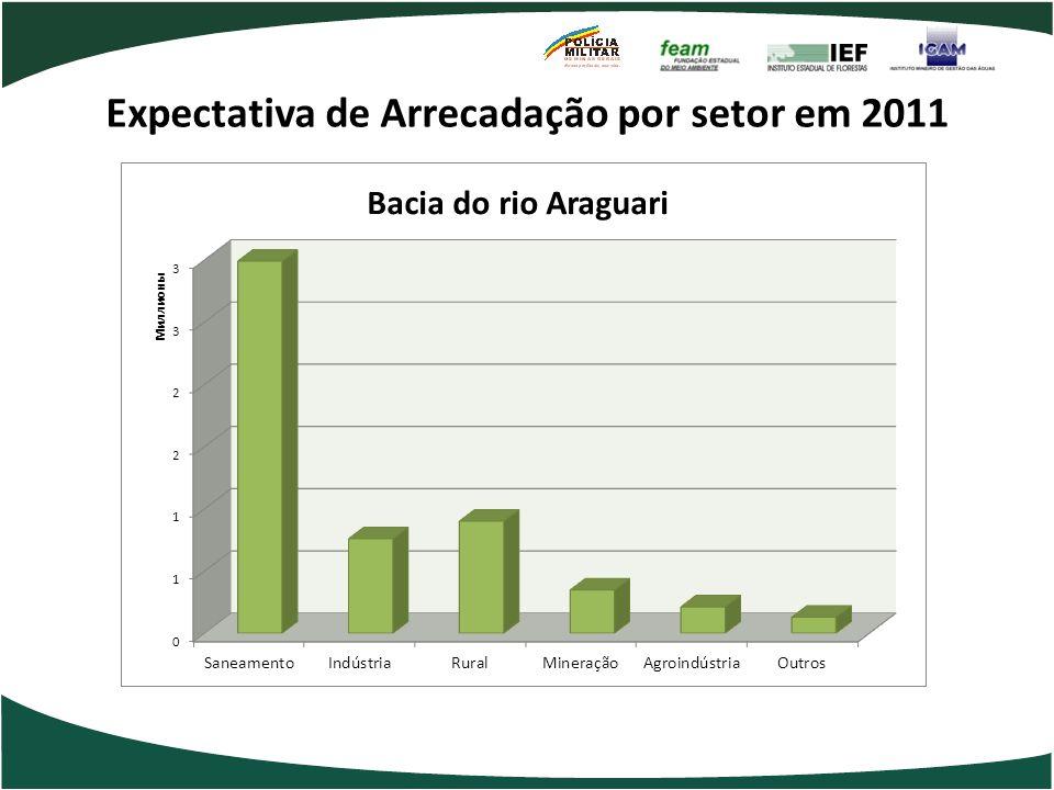 Expectativa de Arrecadação por setor em 2011
