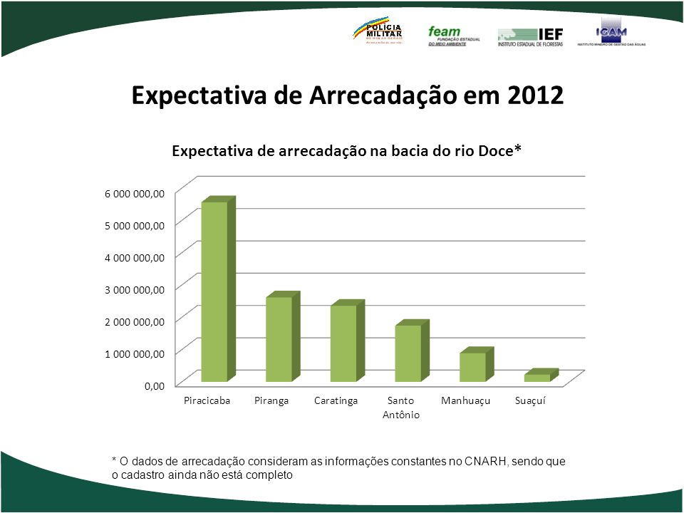 Expectativa de Arrecadação em 2012