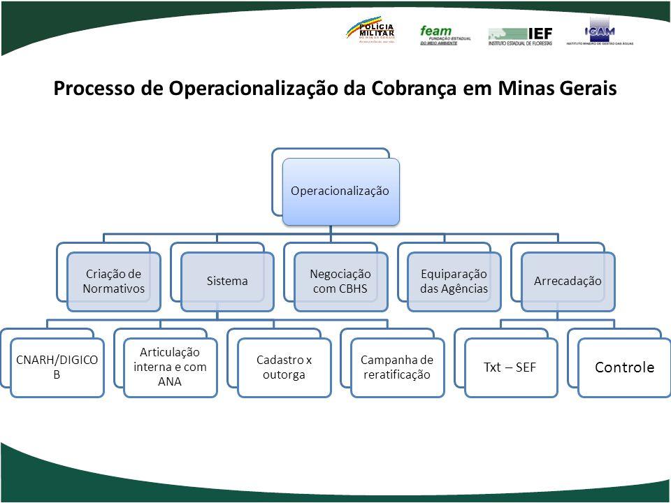 Processo de Operacionalização da Cobrança em Minas Gerais