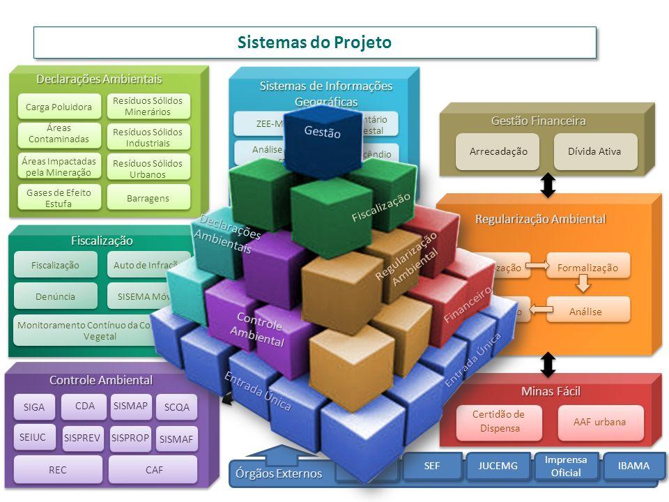 Sistemas do Projeto Declarações Ambientais Sistemas de Informações