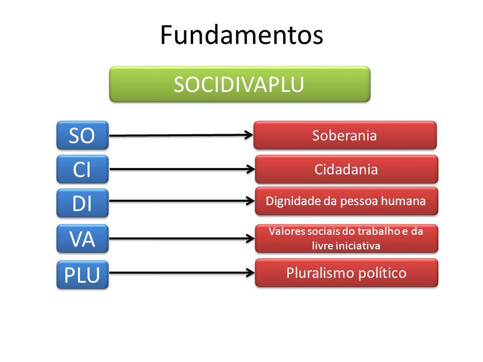 Fundamentos SOCIDIVAPLU SO CI DI VA PLU Soberania Cidadania